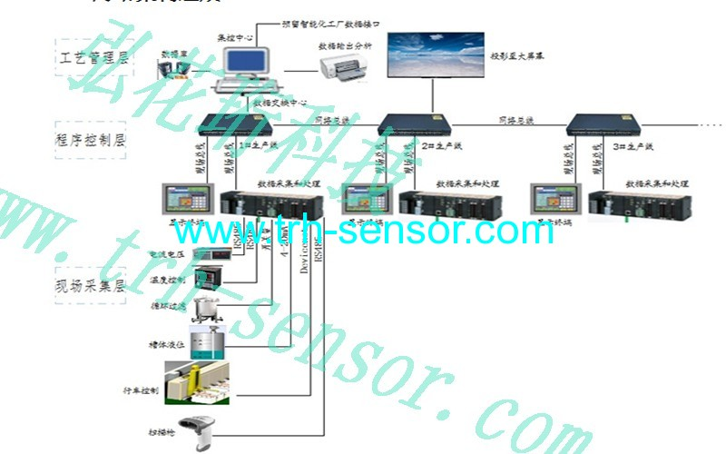 生产车间机机械状态监控系统